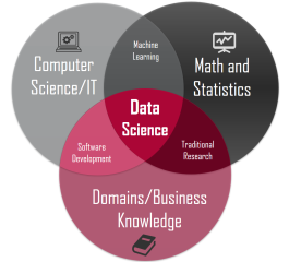 New to data science? So much to learn! Where & how to start