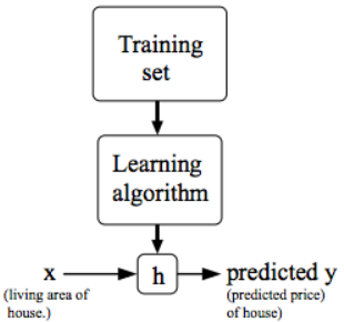 Learning Journal: Stanford Machine Learning Course by Andrew
